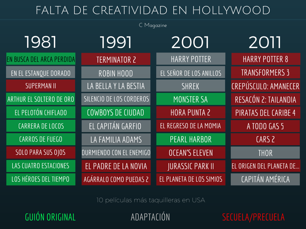 FALTA DE CREATIVIDA EN HOLLYWOOD